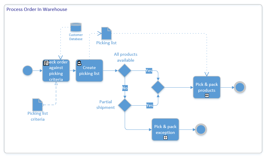 Shopping Process Flow Yuva Computer Store Online It